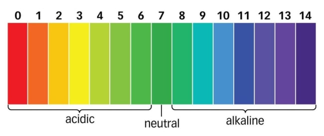 Nutrient and pH Chart for Hydroponic