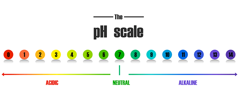 Best pH For Hydroponically grown plants